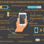 15 советов по анализу данных для мобильного маркетинга от Forrester Research