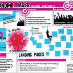 «+» и «-» Landing Page